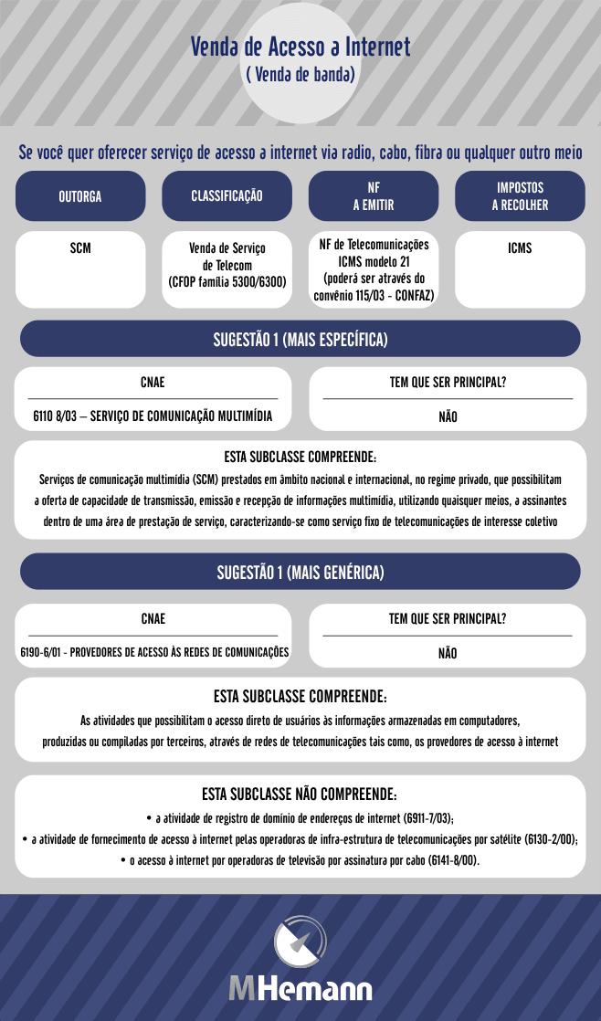 infografico dicas nova empresa scm