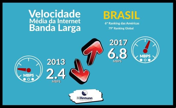 Cresce Velocidade Média da Banda Larga no Brasil